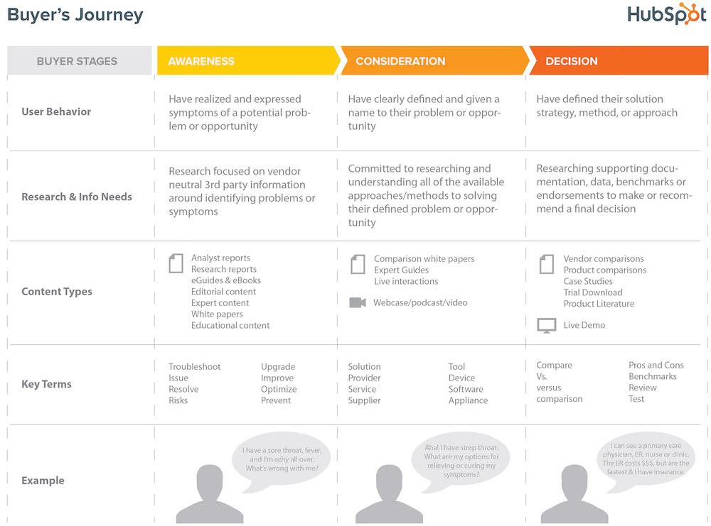 HubSpot-Buyers-Journey.jpg