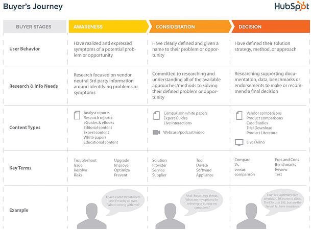 HubSpot-Buyers-Journey.jpg