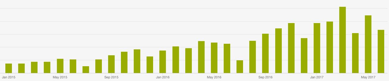 Inbound marketing gir kraftig vekst i trafikk-368238-edited.png