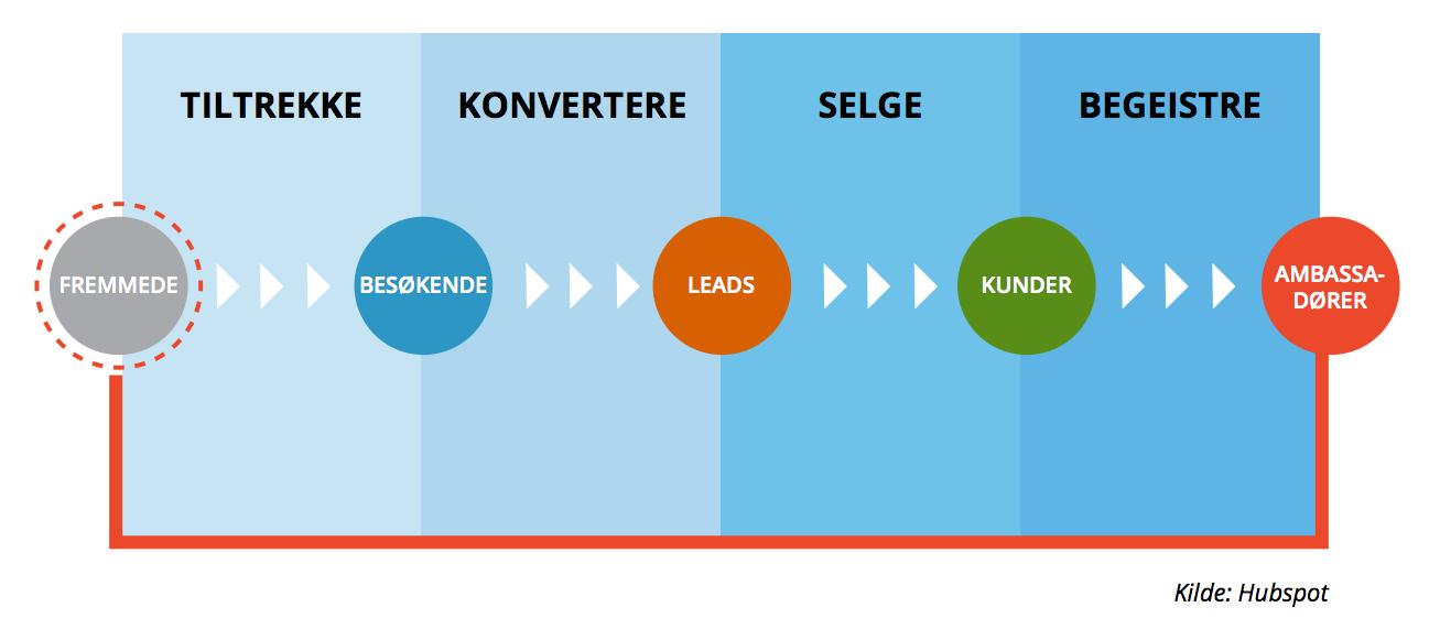 Inbound_marketing_metoden_-_MarkedsPartner.png