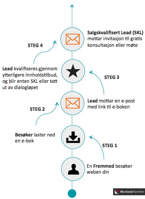 Lead_Nurturing_-_dialoglp_-_MarkedsPartner_v3.png