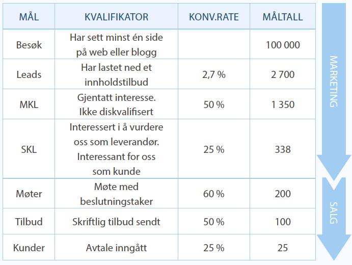 Mal_og_KPIer_for_markedsfring_og_salg.png