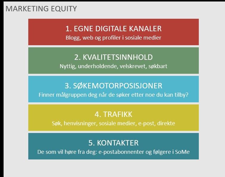 Marketing equity - markedskapital