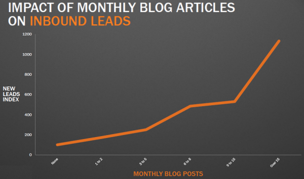 sammenheng_mellom_bloggfrekvens_og_leadgenerering.png
