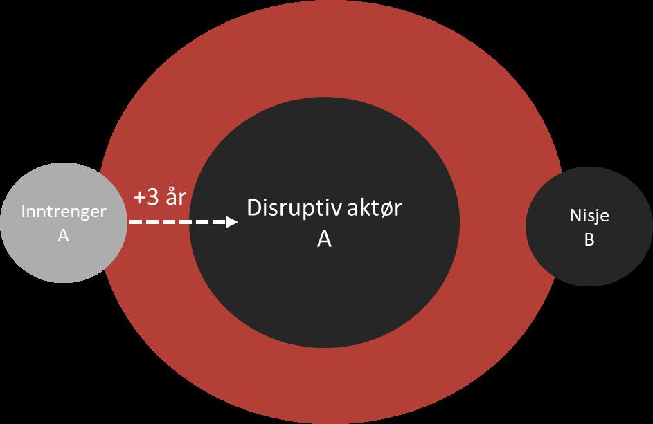 Disruptiv innovasjon 2