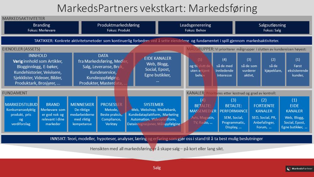 Stig Hammer_MarkedsPartners vekstkart for markedsføring