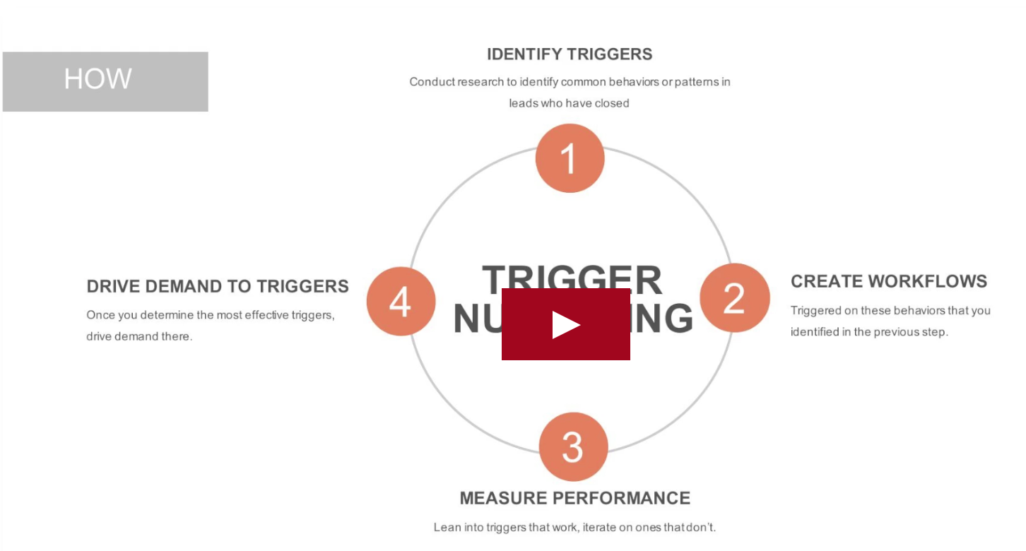 HubSpot trigger nurturing
