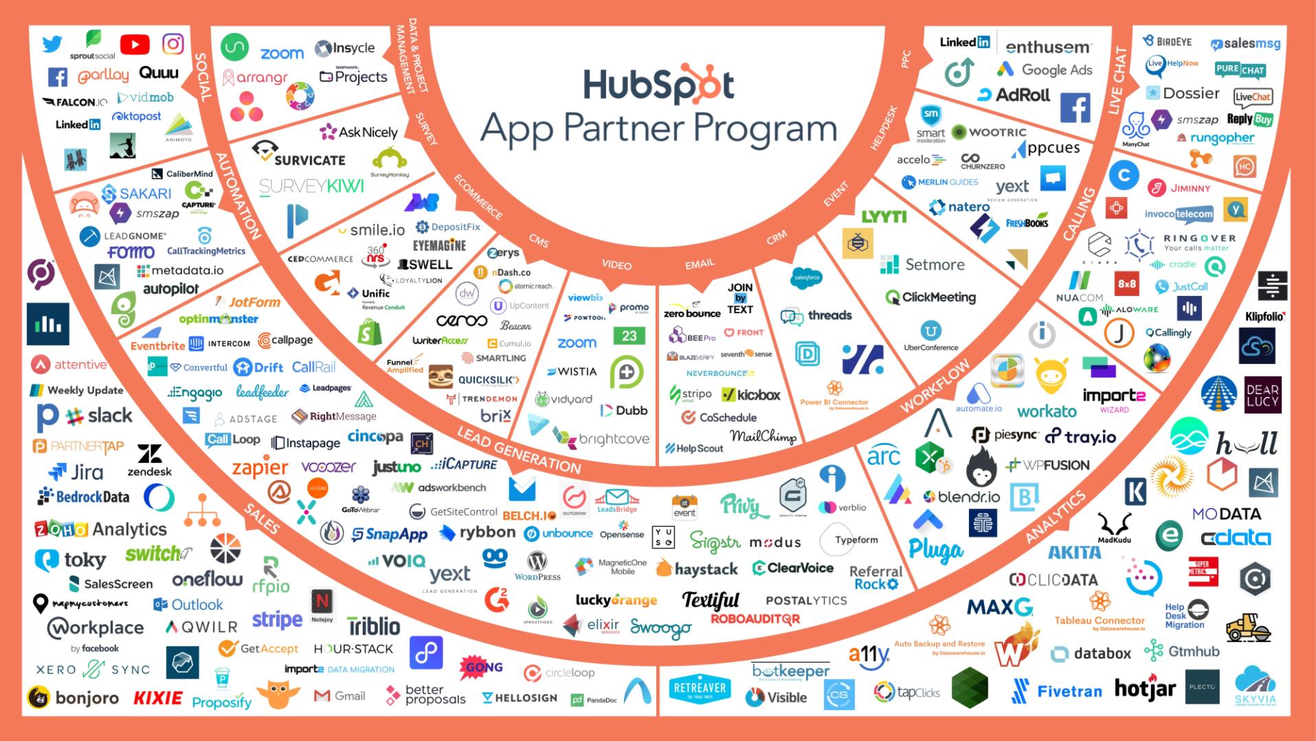 Hubspot CRM App Program