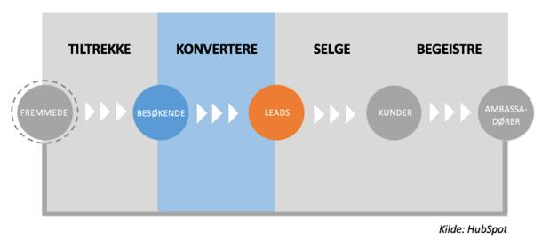 Inbound_marketing_metoden_konverteringsfasen_kilde.png