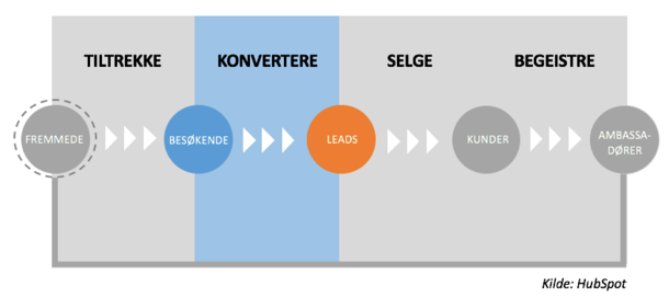Inbound_marketing_metoden_konverteringsfasen_kilde.png