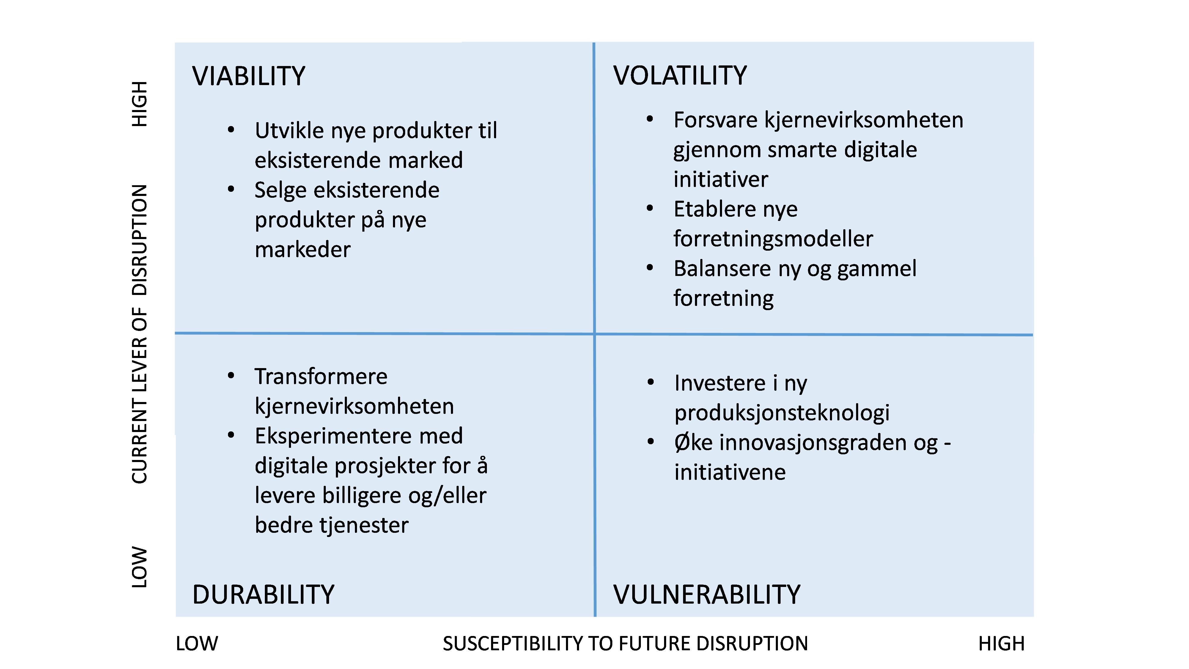 Kategorier for disrupsjon 3