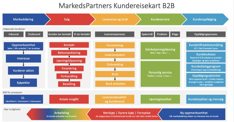 MarkedsPartners Kundereisekart B2B