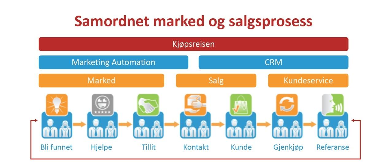 Samarbeid mellom marked og salg