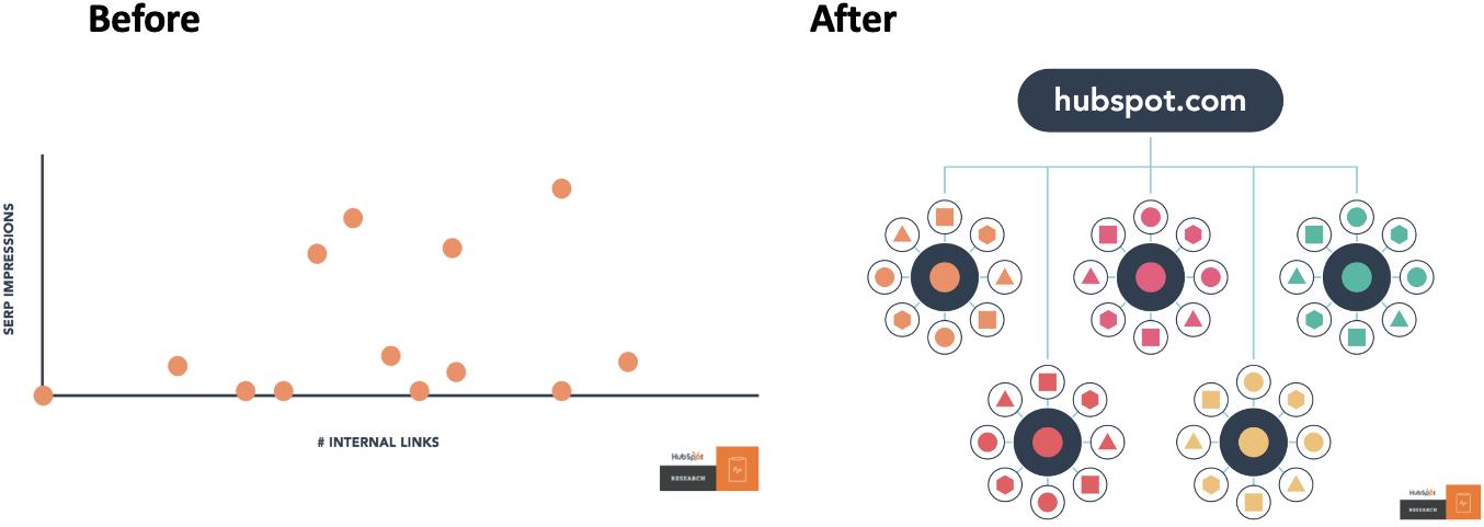 Hva_er_HubSpot_pillar_page_og_Topic_clusters