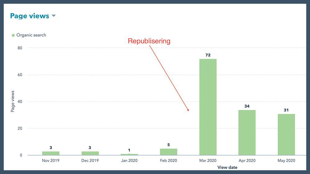 Kundecase: Slik økte vi Google-trafikken til kundens nettside med 313,72 prosent