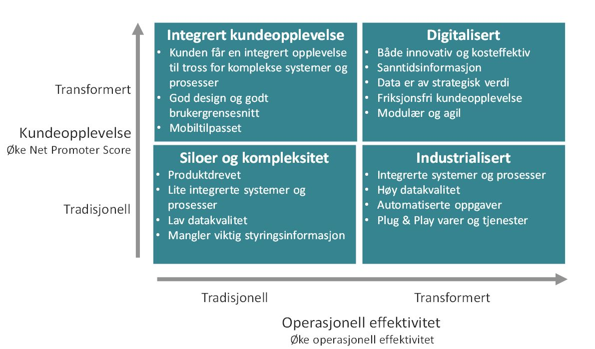 Hvordan lykkes med digital endringsledelse?